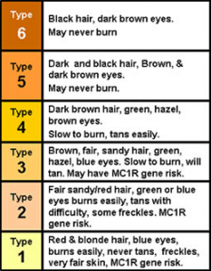 fitzpatrick skin type chart with color boxes